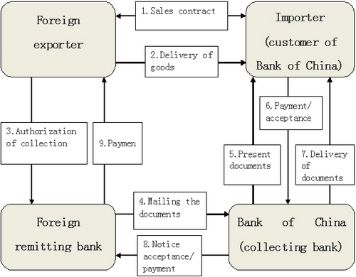 Overseas forex trading meaning
